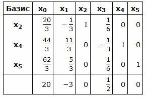 Решение задачи симплексной таблицы задачи про ндфл с решением