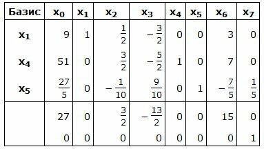 Решение задач симплекс таблицей задачи с хеджированием решения