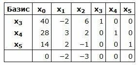 Задачи с решением симплекс методом конспект решение задач с величинами цена количество